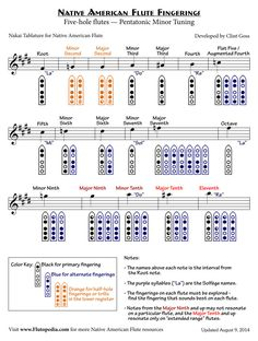 NAF Fingerings for Five-hole flutes with Pentatonic Minor Tuning (Inverted Finger Diagrams) Flute Fingering Chart, Festivals, Flute Instrument, Native Flute, Native American Music, American Indians, Pan Flute, Tin Whistle, Flute Sheet Music