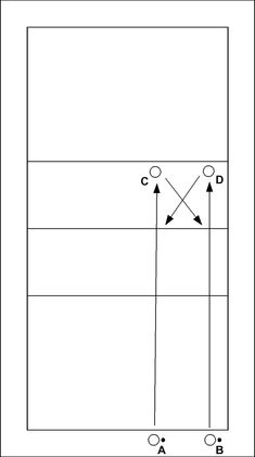 Volleyball drill: Synchronously passing into the net - A and B simultaneously underhand serve a ball to C and D. C and D play these balls into the net diagonally, set the balls that come back from the net to each other, and spike them over the net. The...