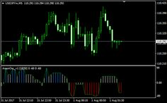 Download Free Forex Aroon Horn Indicator!