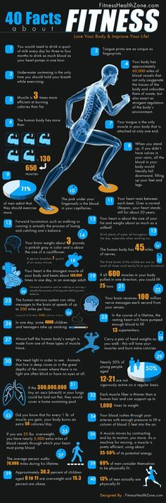 40 facts about human body and health