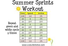 summer sprints treadmill workout via live life active Fit Board Workouts, Fun Workouts, Summer Workouts, Sprints On Treadmill, Sprinting Workouts, Elliptical Workouts, Sprint Workout, Workout Fun, Workout Routines