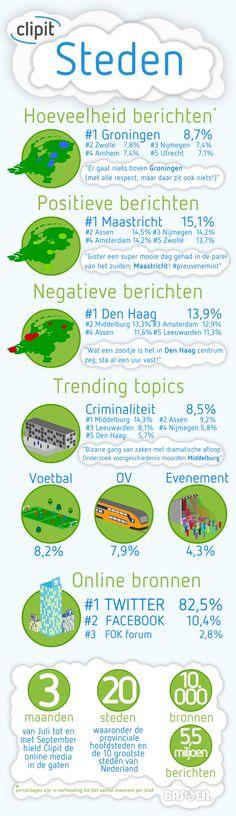 Infographic over de online berichtgeving in 2011 van de grootste steden van Nederland. Lees hoe o.a. Groningen, Zwolle, Nijmegen, Arnhem, Utrecht, Asse, Maastricht, Amsterdam, Den Haag, Middelburg, Leeuwarden het doen op media als Twitter, Facebook en Fok forum.