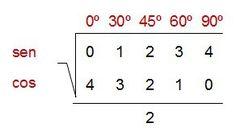 """""""Truco"""" para las razones trigonométricas de ángulos notables"""