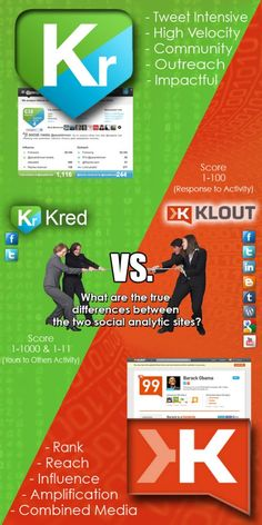 Klout e Kred .. il Social Media Celolunghismo    http://www.shonel.it/2013/04/kred-klout-celolunghism/