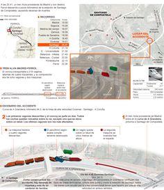 Cómo fue el accidente ferroviario de Santiago #infografis