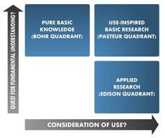 Digital Learning Research Network Knowledge Management, Research, Modeling, Technology, Pure Products, Thoughts, Education, Learning, Digital