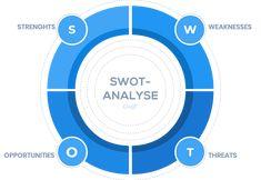 Die 4 Elemente einer SWOT-Analyse in einem Marketingkonzept: Strenghts, Weaknesses, Threats und Opportunities. Chart, Marketing, Mathematical Analysis, Concept