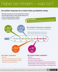 Fieber - Wann hat mein Kind Fieber?