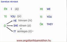 Angol személyes névmások - Gábor / online angoltanár