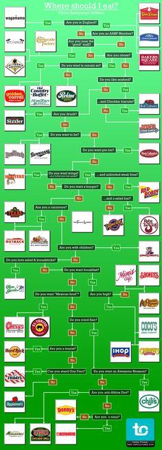 where should i eat? - chain restaurant