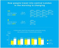 Cycling Booms in London, and the City's Not Looking Back | Streetsblog USA