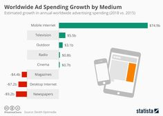 Worldwide Ad Spending Growth by Medium | According to Zenith's latest global advertising forecast, advertisers will spend an additional $75 billion a year on mobile ads in 2018 compared to last year. By then, mobile devices will have overtaken the desktop internet to become the second-largest advertising medium behind television. Zenith expects annual mobile advertising spending to reach $128 billion a year by 2018. (23/06/16) || Promotion