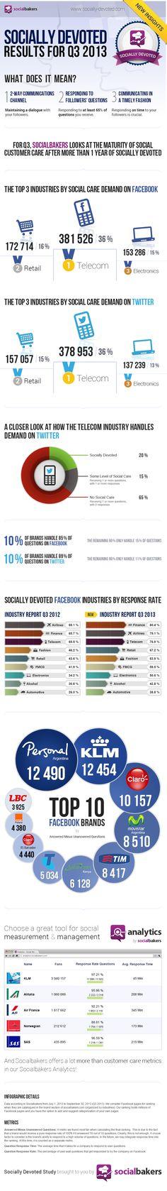 Socialbakers, mostra que os consumidores exigem cada vez mais que a mídia social seja uma conexão de atendimento e serviço com as companhias.