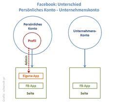 Facebook: Persönliches Konto - Unternehmenskonto by Annette Schwindt, via Flickr