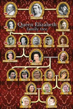 Queen Elizabeth and Prince Philip's family tree from Queen Victoria. HUGE mistake made in Philip's line.the photo of Princess Victoria is that of Princess Alice's (above) sister who became Empress of Germany. Princess Alice became Princess of Hesse and Queen Elizabeth Family Tree, Elizabeth Queen, Queen Victoria Family Tree, Princess Diana Family Tree, Queen Victoria Children, Royal Family Trees, Reine Victoria, British Royal Families, British Royal Family Tree