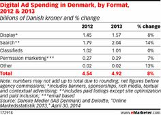 Mobile Ad Spend Nearly Doubles in Denmark http://www.emarketer.com/Article/Mobile-Ad-Spend-Nearly-Doubles-Denmark/1010860/2