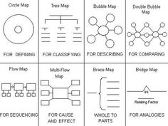 Aha moment with thinking maps in math:  brace map for part-part-whole, tree map for shapes, double bubble map to compare 2 shapes