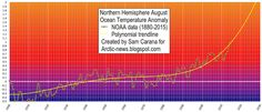 The graph above, showing August sea surface temperature anomalies on the Northern Hemisphere over the years.