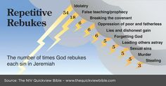 The number of times God rebukes each sin in Jeremiah Bible Study Tools, Bible Study Journal, Scripture Study, Scripture Journal, Bible Notes, Bible Scriptures, Quick View Bible, Understanding The Bible, Lamentations