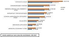 Carreras universitarias con mejores salarios | ELESPECTADOR.COM