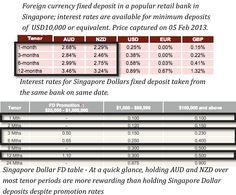 Forex deposit rates in sg