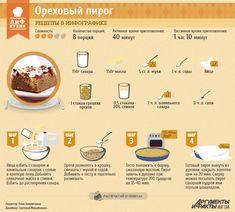 Рецепты в инфографике: Ореховый пирог | Рецепты в инфографике | Кухня | АиФ Украина