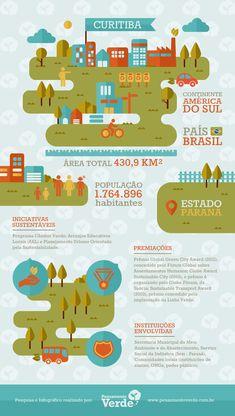 Infográfico Cidades Sustentáveis - Curitiba
