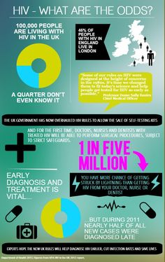 HIV - WHAT ARE THE ODDS? | #infographics made in @Piktochart Aids Awareness, World Aids Day, Hiv Aids, Health Class, Health Department, Health Promotion, Graduate School, Public Health, Helping People