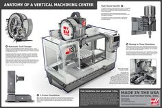 Anatomy of a Vertical Machining Center by Mikel Jagan