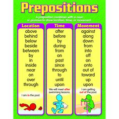 """Teach prepositions and their basic use in sentences. Reinforces reading skills, too. Back of chart features reproducible sheets, activities, and helpful teaching tips. 17"""" x 22"""" classroom size."""
