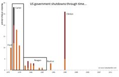 US shutdown's through time...