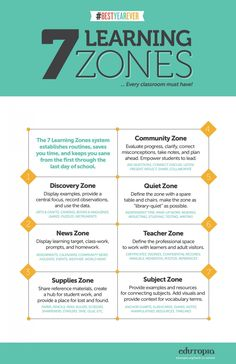 7 Essential Elementary Classroom Zones As you plan this year's curriculum and activities, consider how you'll use your classroom space. Here are seven learning zones to help focus your students. Instructional Strategies, Teaching Strategies, Teaching Resources, Instructional Technology, Instructional Design, 21st Century Classroom, 21st Century Learning, Classroom Organisation, Classroom Management