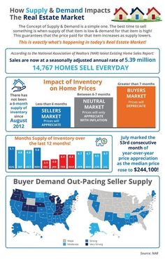 How Supply and Demand Impacts The Real Estate Market! http://www.foreverdfw.com/blog/how-supply-demand-impacts-the-real-estate-market-infographic.html #realestate #realtor #dallas #texas #realty #buying #selling #broker