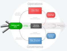 Holacracy is a real-world-tested social technology for purposeful organization.
