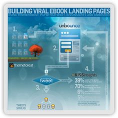 How to create and optimize a professionally designed, socially viral landing page for an eBook.