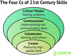 Century students need to have the Century skills that will make them stand out in today's job market. All four of these skills relate back to interdisciplinary studies and how to be sucessful in the future. 21st Century Classroom, 21st Century Learning, 21st Century Skills, Self Branding, Skills To Learn, Life Skills, Life Lessons, Carnegie Learning, Learning Theory