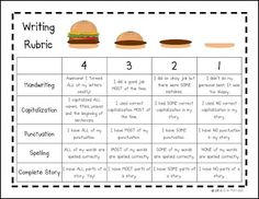 Hamburger Writing Rubric - could be used with sandwich paragraphs too (bread = intro/conclusion, meat/toppings = details)