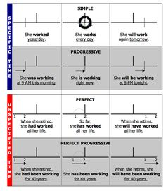 progressive verb tenses | ... verb tense continuum', showing all the verb tenses, and example