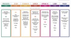 Periodic Table, Food And Drink, Nutrition, Snacks, Healthy, Courses, Gluten, Vegan, Fitness