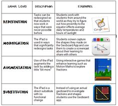 SAMR Model by Apps-a-Daisy: http://appsadaisy.wordpress.com/2013/04/10/the-samr-model/