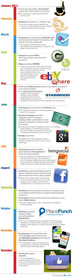 What Are The Highlights Of Location-Based Marketing In 2011? #infographic