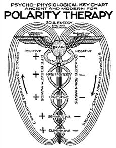 Polarity Therapy balances the body on a deeper level (cellular) as opposed to massage therapy, which is at the physical level.