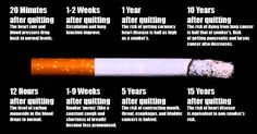 Cool This Is What Happens To Your Body When You Stop Smoking