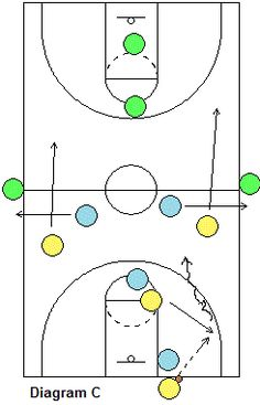 4-On-4-On-4 Full-Court Transition Drill - Coach's Clipboard #Basketball Coaching