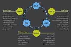 SXSW: Lean Startup for Big Brands | Blog | design mind