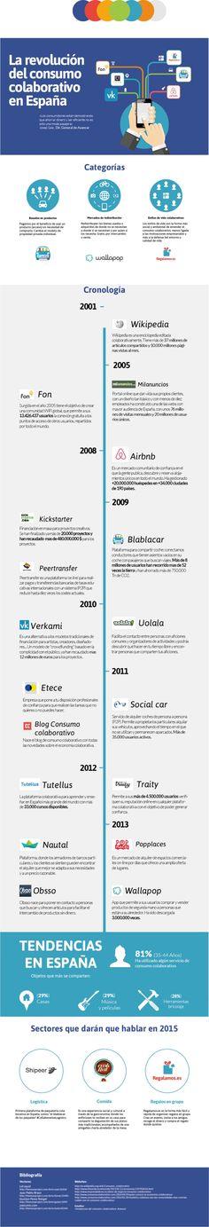 Cronología del consumo colaborativo en España