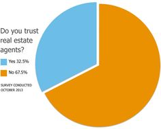A recent survey by Choice Home Warranty found that 67.5% of Americans don't trust real estate agents. Age was the biggest indicator of whether a respondent was likely to express trust; nearly 70% of people under the age of 44 said they do not trust agents. Info courtesy of the Home Selling Boards at http://www.pinterest.com/realestatesold