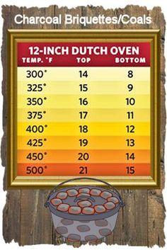 Dutch oven charcoal briquettes and campfire coals heating chart