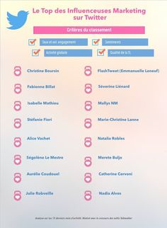 Le top des influenceuses marketing sur Twitter #SMO – Mallys