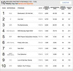 Nielsen Weekly Social TV Ratings: Week: July 20 - July 26, 2015